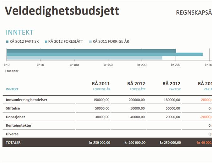 Veldedighetsbudsjett med pengeinnsamling