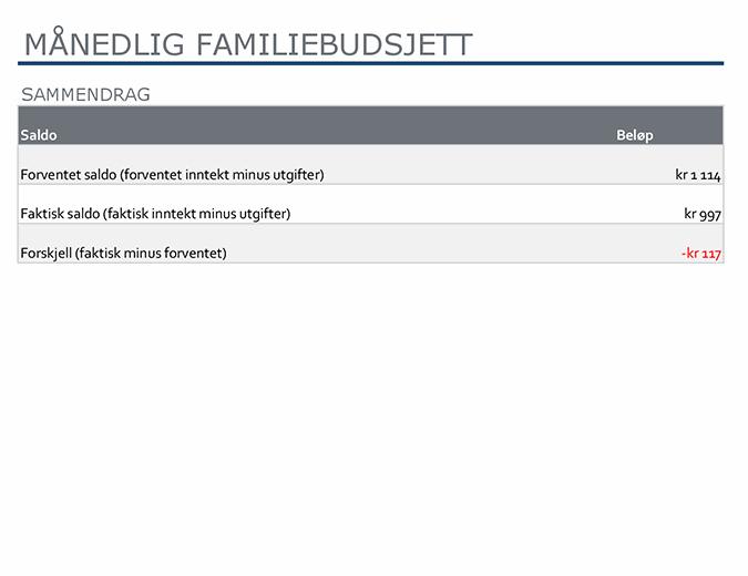 Månedsbudsjett for familie