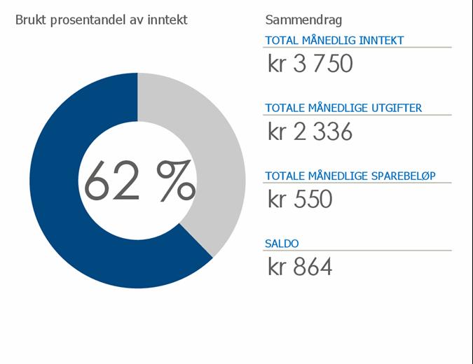 Personlig budsjett