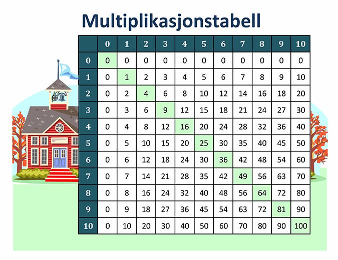 Multiplikasjonstabell (tallene 1 til 10)