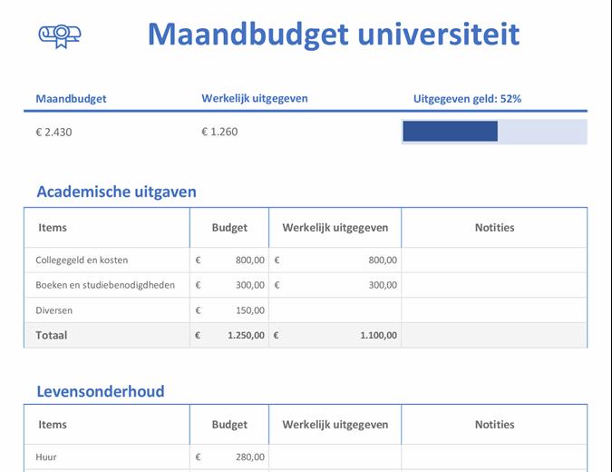 Maandelijks studiebudget