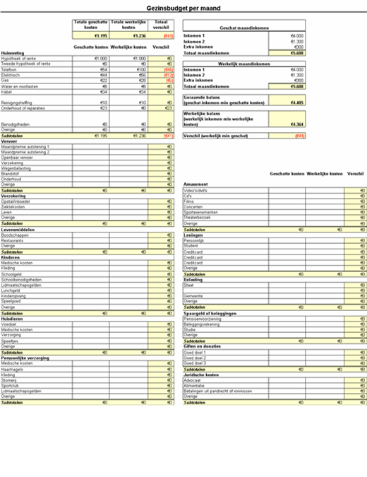 Gezinsbudget per maand