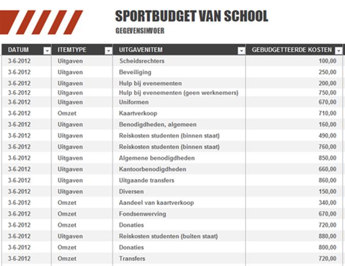 Sportbudget van school