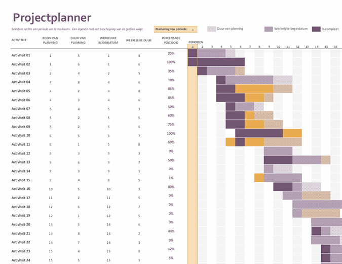 Gantt-projectplanner