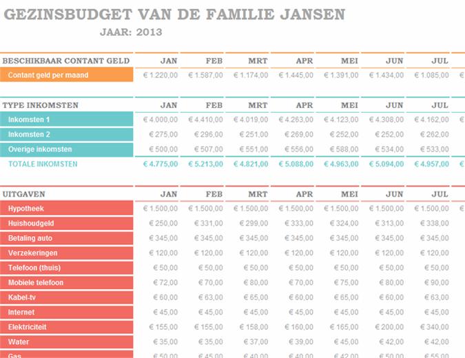 Maandelijks gezinsbudget