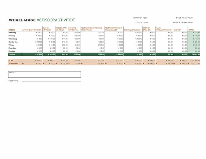 Rapport voor wekelijkse verkoopactiviteit