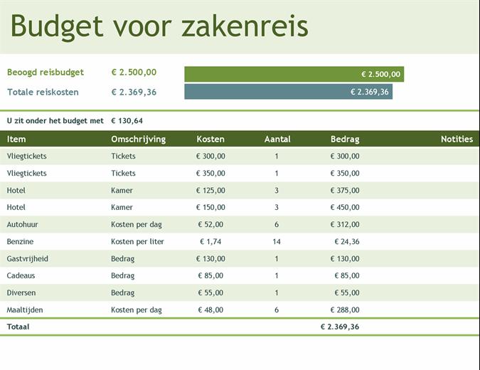 Budget voor zakenreis