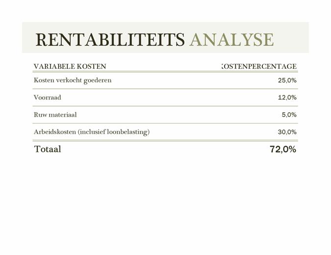 Rentabiliteitsanalyse