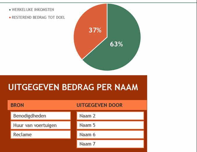 Budget voor fondsenwerving