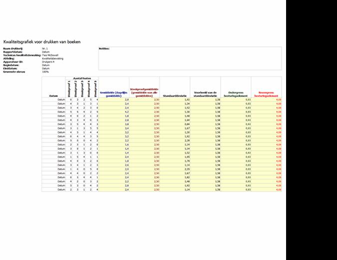 Grafiek productkwaliteitscontrole