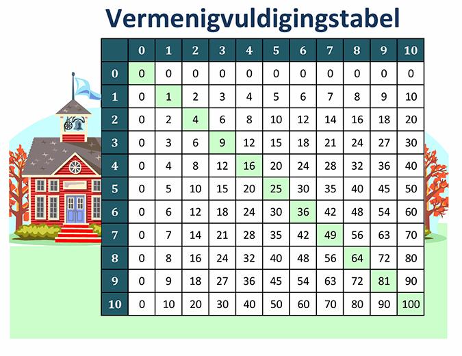Vermenigvuldigingstabel (getallen 1 t/m 10)