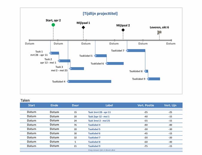 Projecttijdlijn met mijlpalen en taken