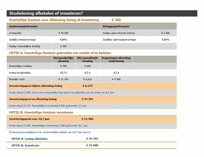 Studielening afbetalen of investeren?