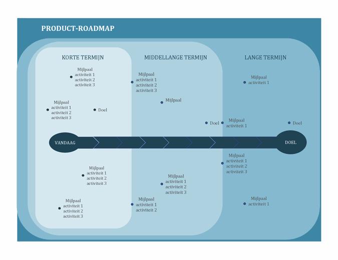 Roadmap voor mijlpaalgrafieken