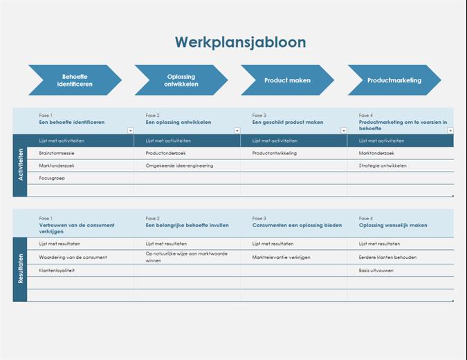 Werkplantijdlijn