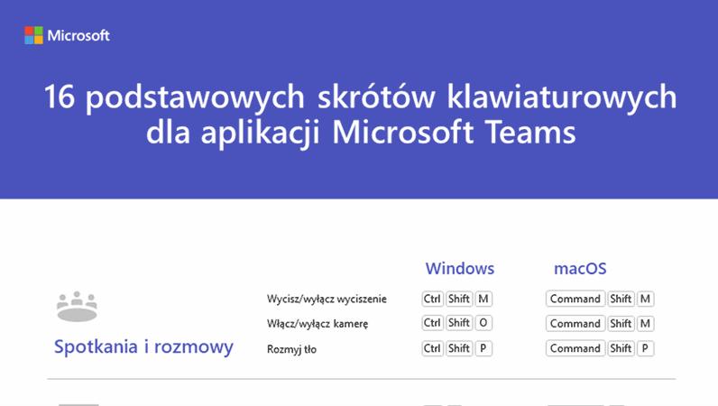 16 podstawowych skrótów klawiaturowych dla aplikacji Microsoft Teams