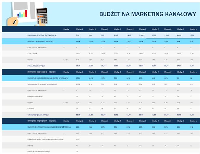 Budżet na marketing kanałowy