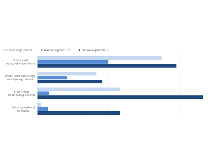Analiza rentowności klienta