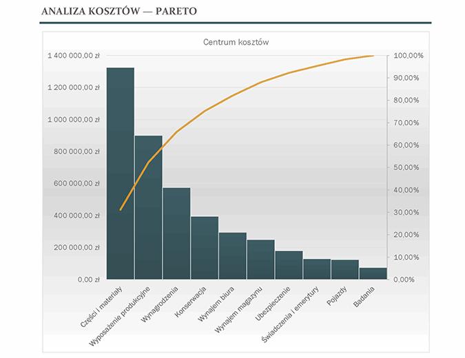Analiza kosztów za pomocą diagramu Pareta