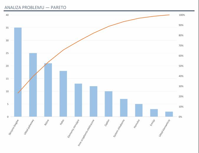 Analiza problemów za pomocą wykresu Pareto