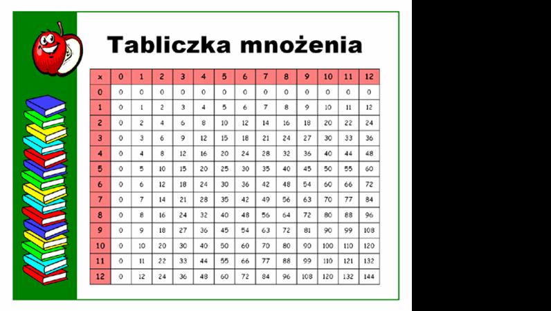 Tabliczka mnożenia (do 12 x 12)
