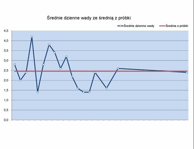 Wykres przebiegu