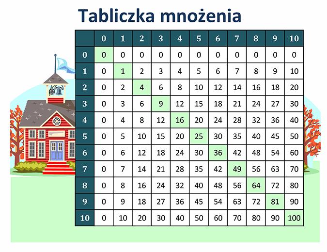 Tabliczka mnożenia (liczby od 1 do 10)