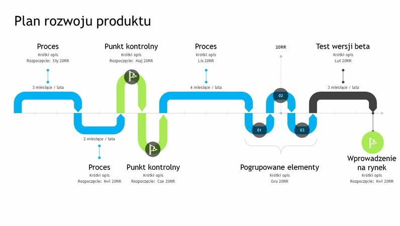 Oś czasu planu rozwoju produktu