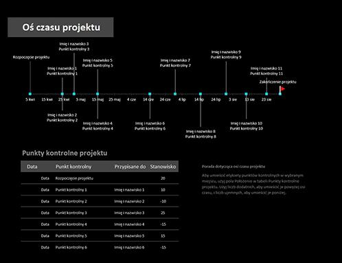 Oś czasu projektu z punktami kontrolnymi