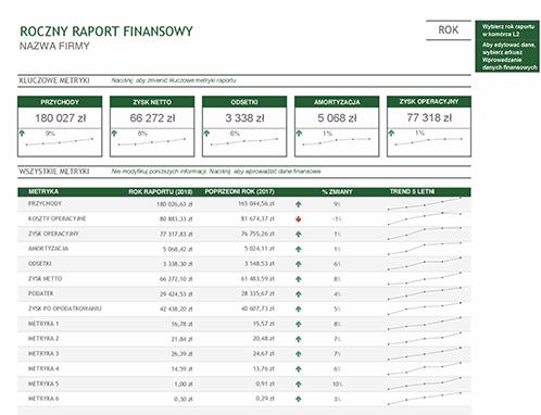 Roczny raport finansowy