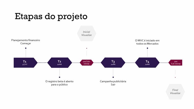 Linha do tempo de marcos do projeto
