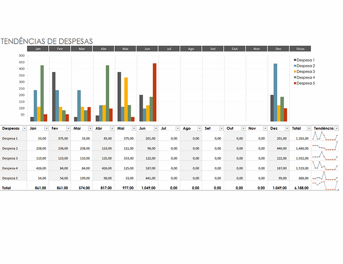 Orçamento de tendências de despesas