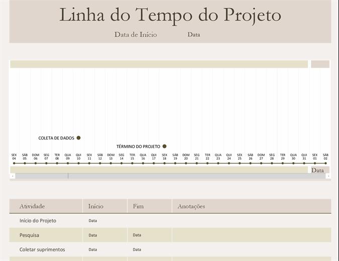 Linha do tempo de projeto