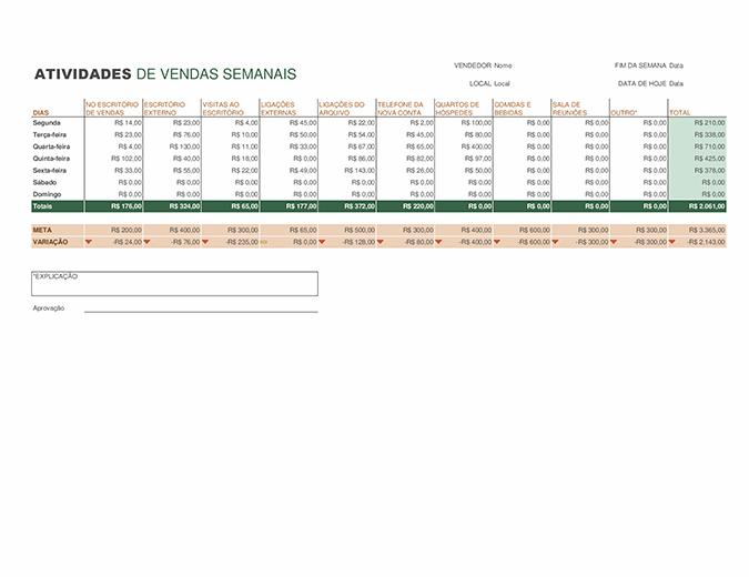 Relatório de atividades de vendas semanais