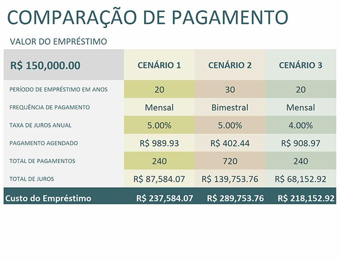 Calculadora de comparação de empréstimos