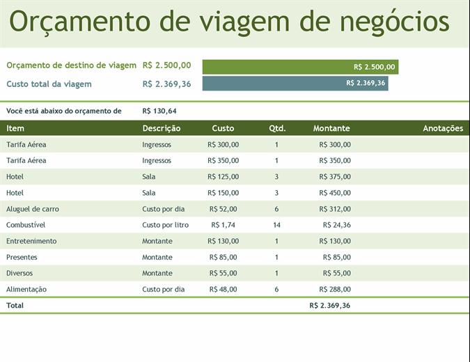 Orçamento de viagem de negócios