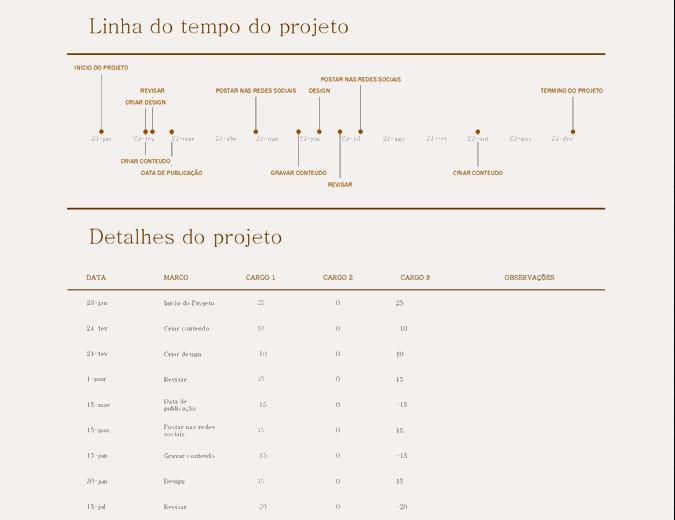 Linha do tempo com marcos (amarelo)