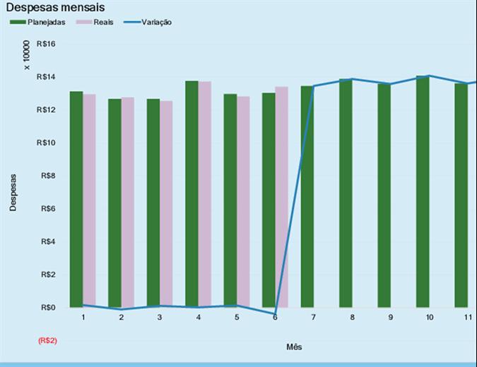 Orçamento de despesas empresarial
