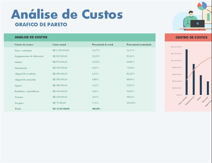 Análise de custos com o gráfico de Pareto