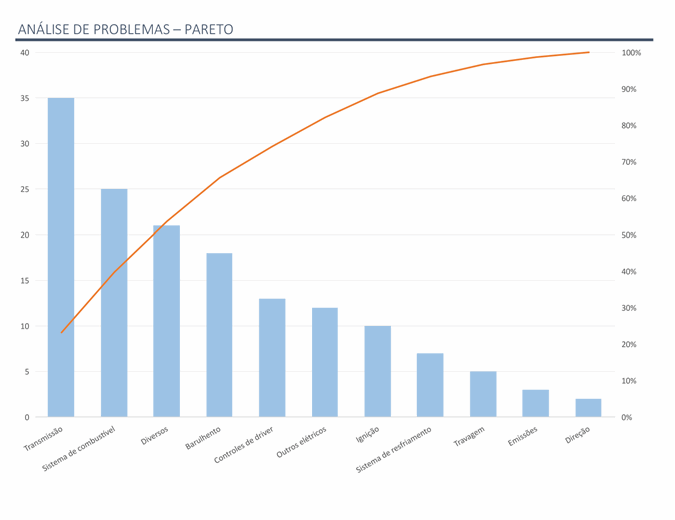 Análise de problemas com o gráfico de Pareto