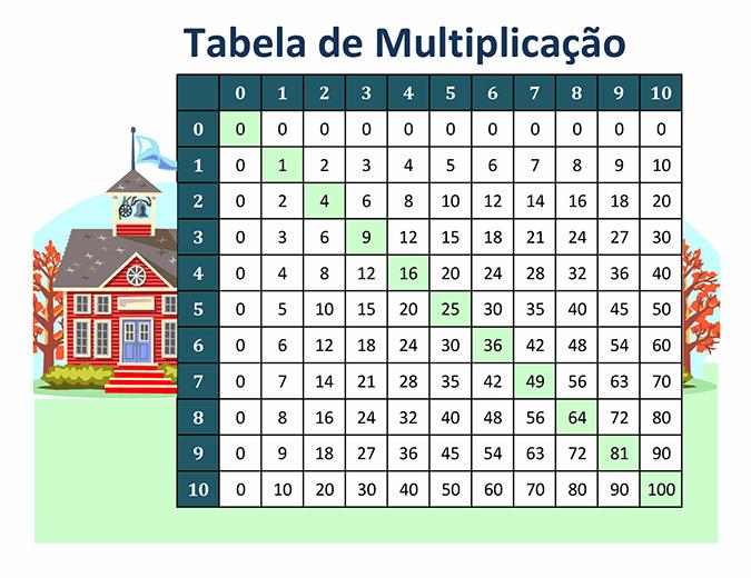 Tabela de multiplicação (números de 1 a 10)