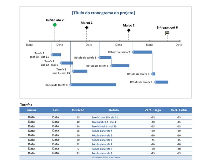 Linha do tempo dos marcos e tarefas do projeto