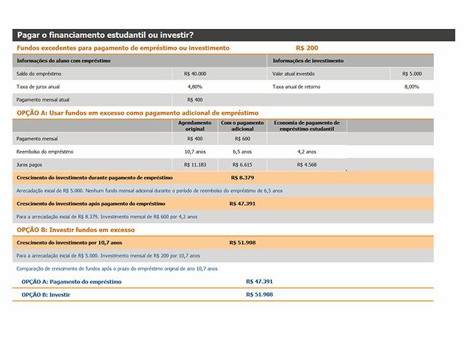 Pagar o financiamento estudantil ou investir?