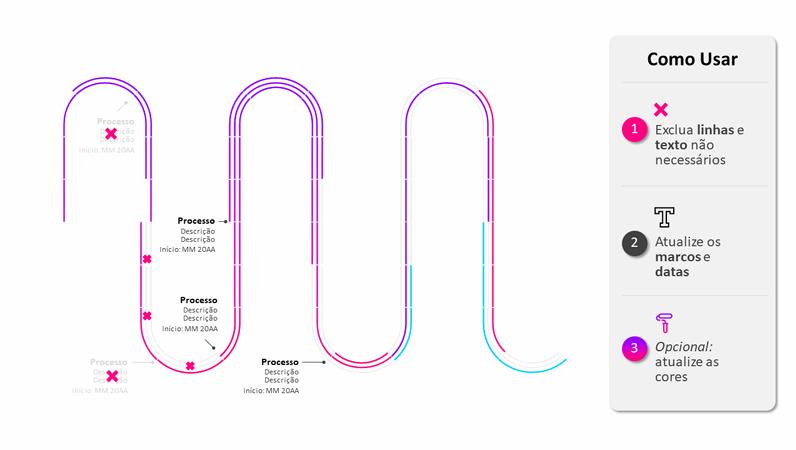 Linha do tempo do roteiro do processo