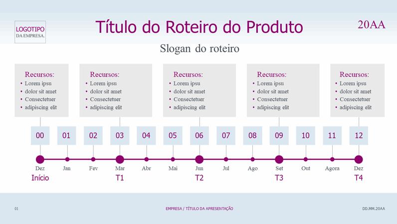 Linha do tempo do roteiro do produto clara