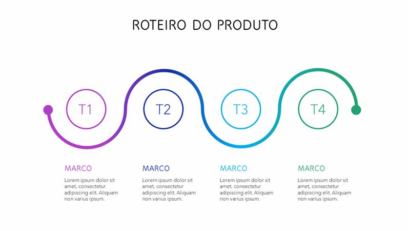 Linha do tempo colorida do roteiro do produto
