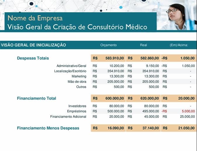 Despesas de inicialização de consultório médico