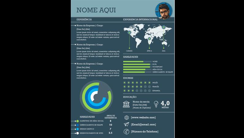 Currículos infográficos internacionais