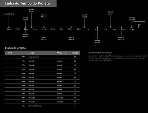 Linha do tempo do projeto com marcos