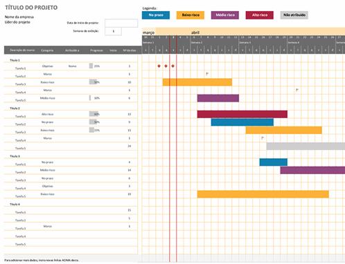 Gráfico de Gantt do Agile